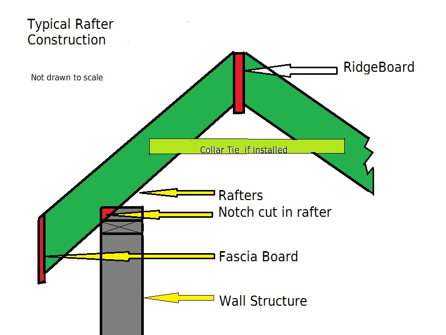 Rafter and Ridgeboard Construction showing Collar tie